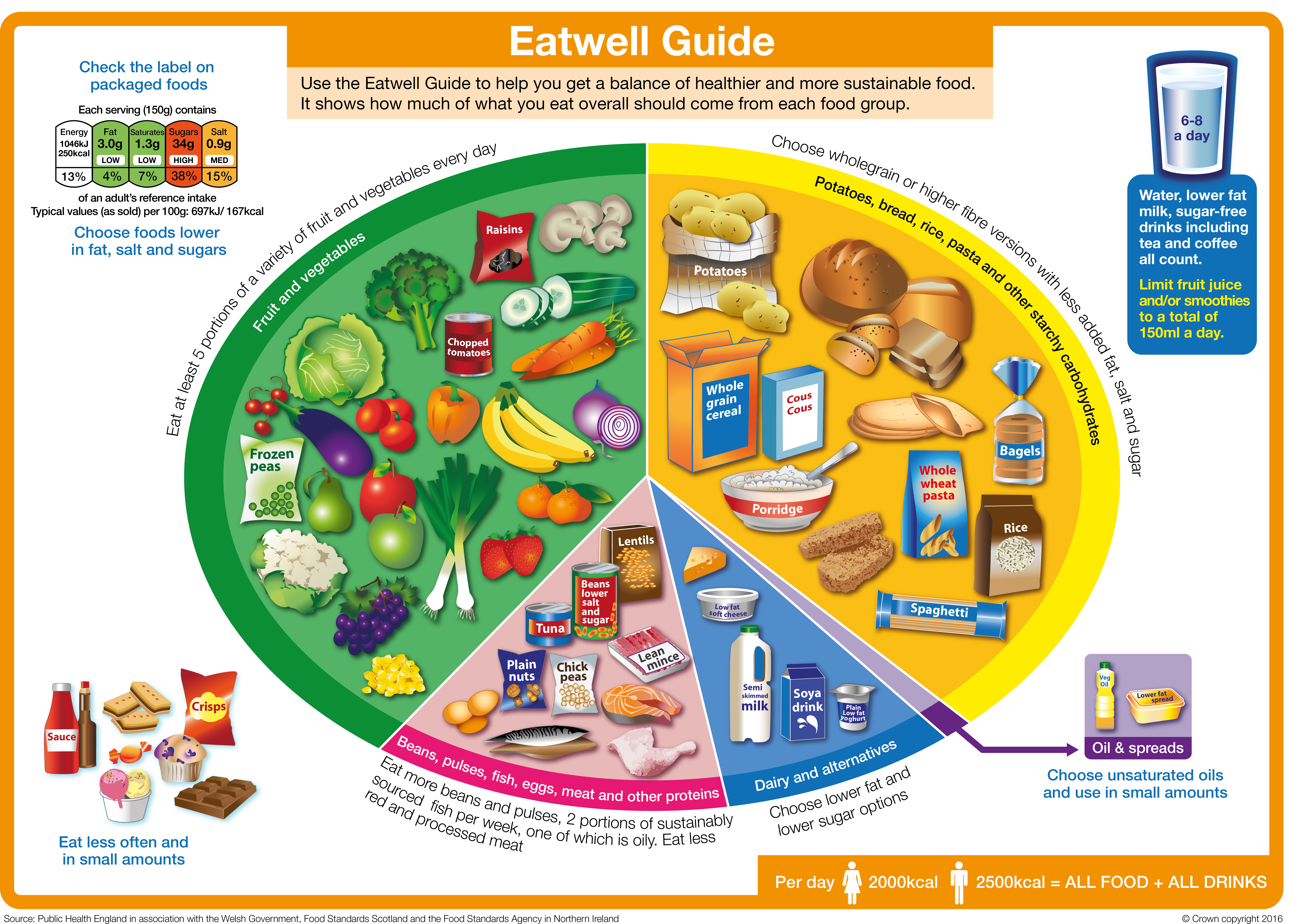 """the government should promote healthy eating more Should we really be eating more fat """"the change in dietary advice to promote low """"some of the healthy eating advice and resources that have been in."""